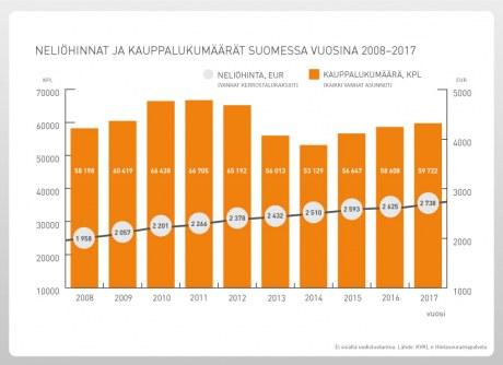 Neliöhinnat ja kauppamäärät Suomessa
